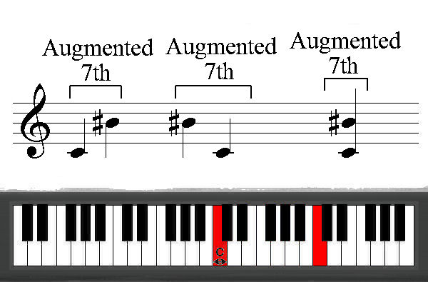 C Flat Minor Triad Free Music Dictionary ...